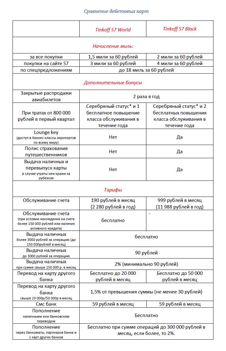 сравнение дебетовых карт с7