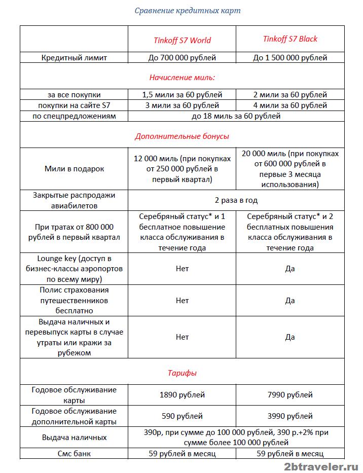 кредитные карты тинькофф с7 сравнение