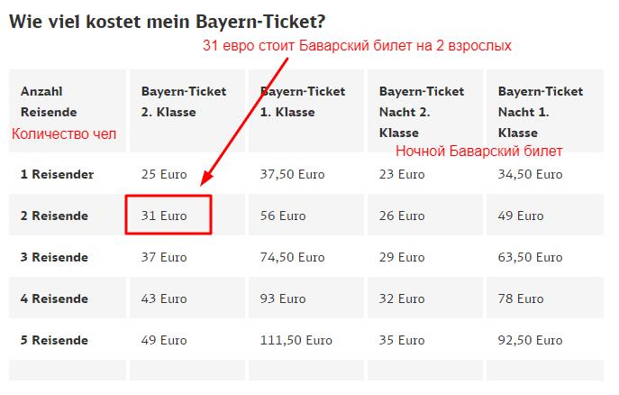 сколько стоит баварский билет